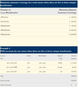 Insurance Coverage Benefit Table