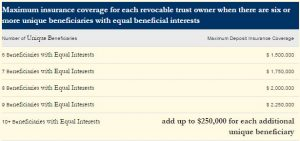 Benefit Table for Insurance Coverage