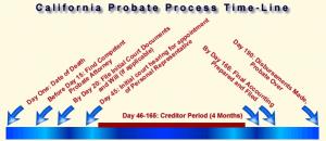 Probate Time Line